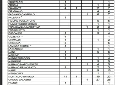 Covid-19: Tutti i casi accertati nei comuni della provincia di Cosenza